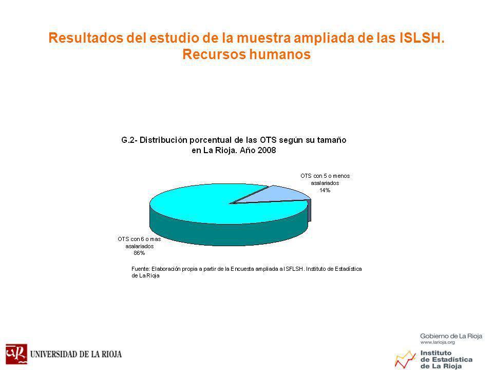 Resultados del estudio de la muestra ampliada de las ISLSH. Recursos humanos