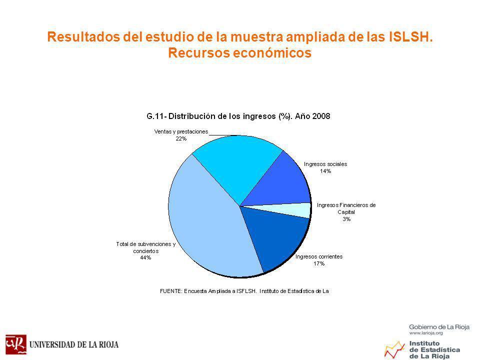 Resultados del estudio de la muestra ampliada de las ISLSH. Recursos económicos