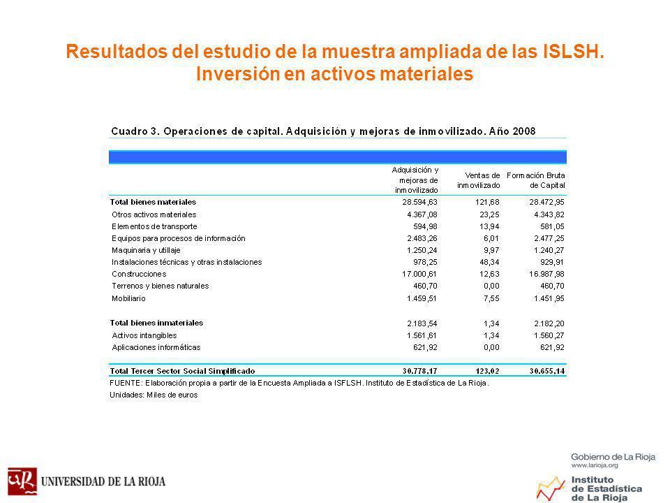 Resultados del estudio de la muestra ampliada de las ISLSH. Inversión en activos materiales