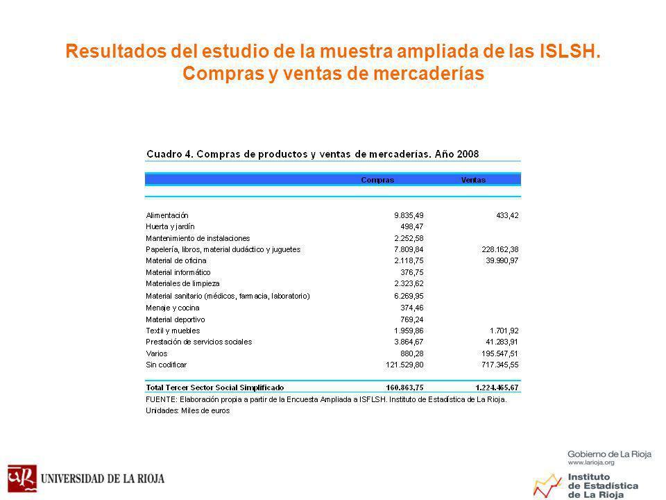 Resultados del estudio de la muestra ampliada de las ISLSH. Compras y ventas de mercaderías
