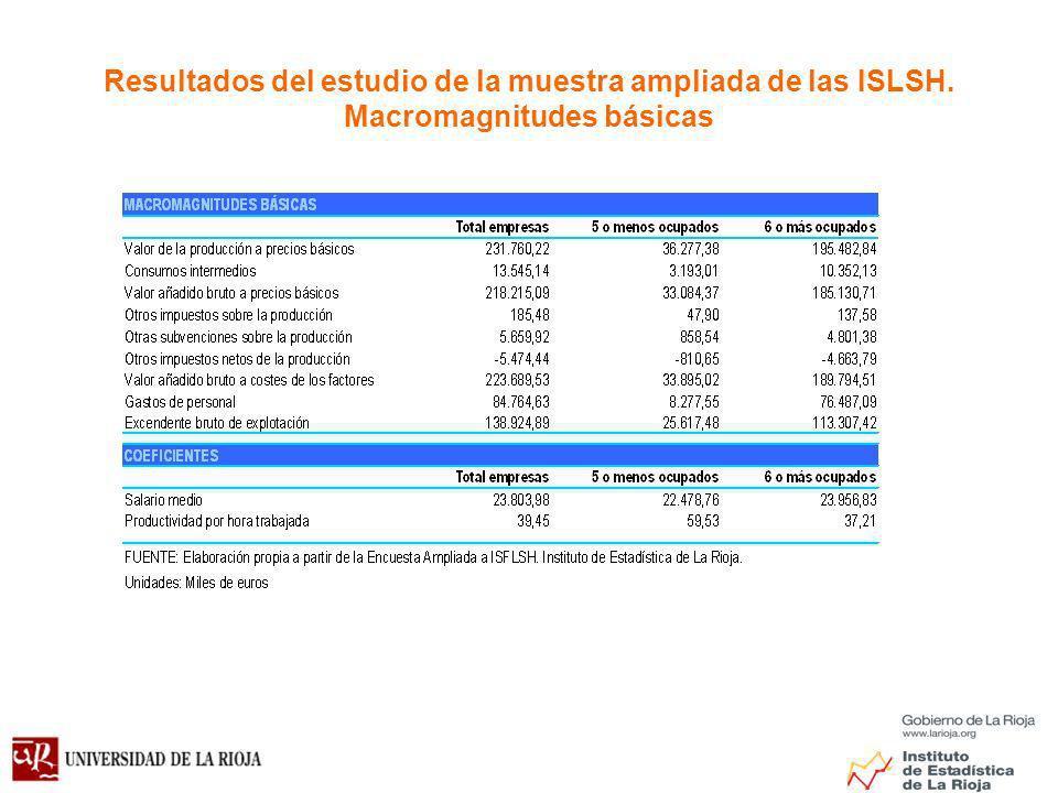 Resultados del estudio de la muestra ampliada de las ISLSH. Macromagnitudes básicas