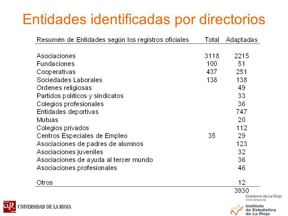 Entidades identificadas por directorios