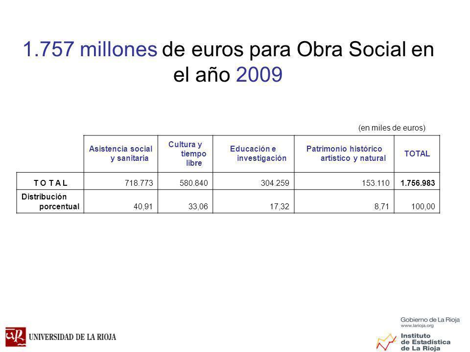 1.757 millones de euros para Obra Social en el año 2009 Asistencia social y sanitaria Cultura y tiempo libre Educación e investigación Patrimonio histórico artístico y natural TOTAL 718.773580.840304.259153.1101.756.983 Distribución porcentual40,9133,0617,328,71100,00 (en miles de euros)