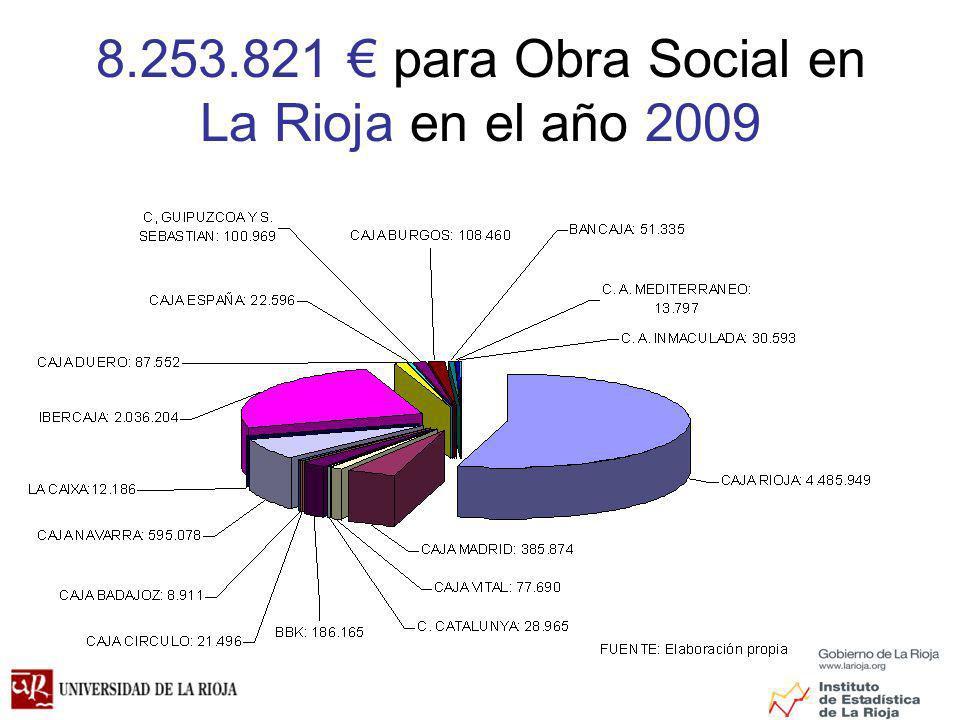 8.253.821 para Obra Social en La Rioja en el año 2009