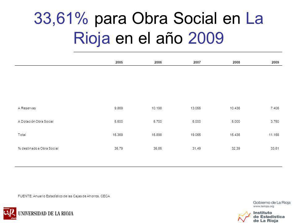 33,61% para Obra Social en La Rioja en el año 2009 20052006200720082009 A Reservas9.86910.19813.05510.4367.406 A Dotación Obra Social5.5005.7006.0005.0003.750 Total15.36915.89819.05515.43611.156 % destinado a Obra Social35,7935,8531,4932,3933,61 FUENTE: Anuario Estadístico de las Cajas de Ahorros.