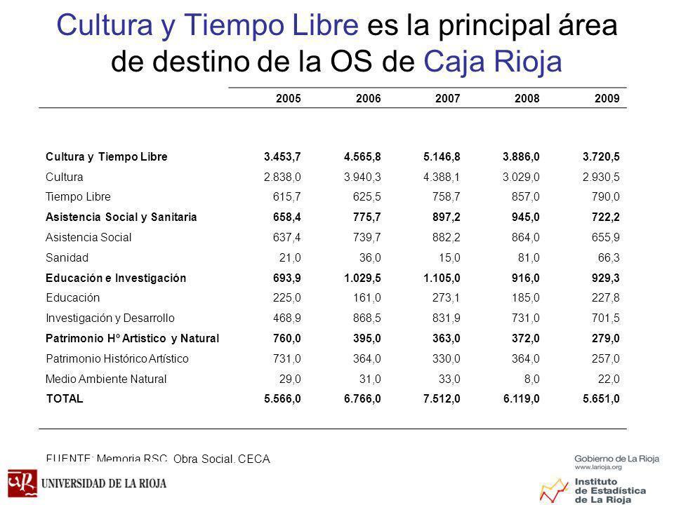 Cultura y Tiempo Libre es la principal área de destino de la OS de Caja Rioja 20052006200720082009 Cultura y Tiempo Libre3.453,74.565,85.146,83.886,03.720,5 Cultura2.838,03.940,34.388,13.029,02.930,5 Tiempo Libre615,7625,5758,7857,0790,0 Asistencia Social y Sanitaria658,4775,7897,2945,0722,2 Asistencia Social637,4739,7882,2864,0655,9 Sanidad21,036,015,081,066,3 Educación e Investigación693,91.029,51.105,0916,0929,3 Educación225,0161,0273,1185,0227,8 Investigación y Desarrollo468,9868,5831,9731,0701,5 Patrimonio Hº Artístico y Natural760,0395,0363,0372,0279,0 Patrimonio Histórico Artístico731,0364,0330,0364,0257,0 Medio Ambiente Natural29,031,033,08,022,0 TOTAL5.566,06.766,07.512,06.119,05.651,0 FUENTE: Memoria RSC.