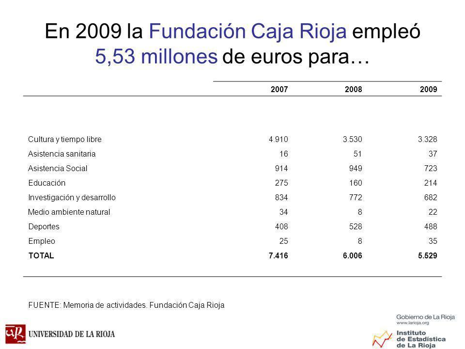 En 2009 la Fundación Caja Rioja empleó 5,53 millones de euros para… 200720082009 Cultura y tiempo libre4.9103.5303.328 Asistencia sanitaria165137 Asistencia Social914949723 Educación275160214 Investigación y desarrollo834772682 Medio ambiente natural34822 Deportes408528488 Empleo25835 TOTAL7.4166.0065.529 FUENTE: Memoria de actividades.
