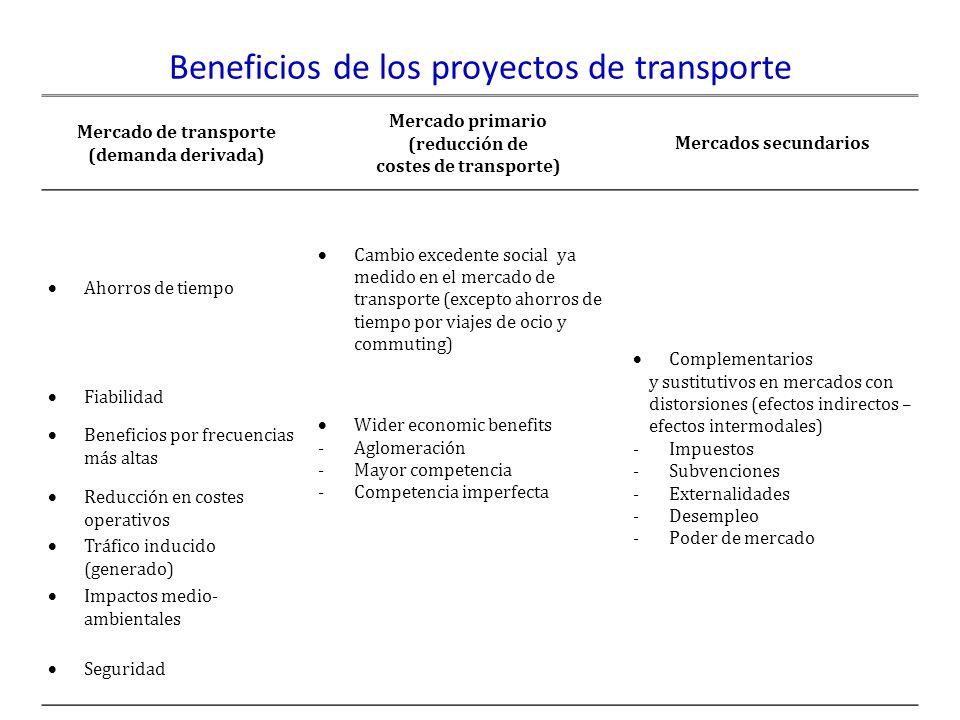 Beneficios de los proyectos de transporte Mercado de transporte (demanda derivada) Mercado primario (reducción de costes de transporte) Mercados secundarios Ahorros de tiempo Cambio excedente social ya medido en el mercado de transporte (excepto ahorros de tiempo por viajes de ocio y commuting) Complementarios y sustitutivos en mercados con distorsiones (efectos indirectos – efectos intermodales) -Impuestos -Subvenciones -Externalidades -Desempleo -Poder de mercado Fiabilidad Wider economic benefits -Aglomeración -Mayor competencia -Competencia imperfecta Beneficios por frecuencias más altas Reducción en costes operativos Tráfico inducido (generado) Impactos medio- ambientales Seguridad
