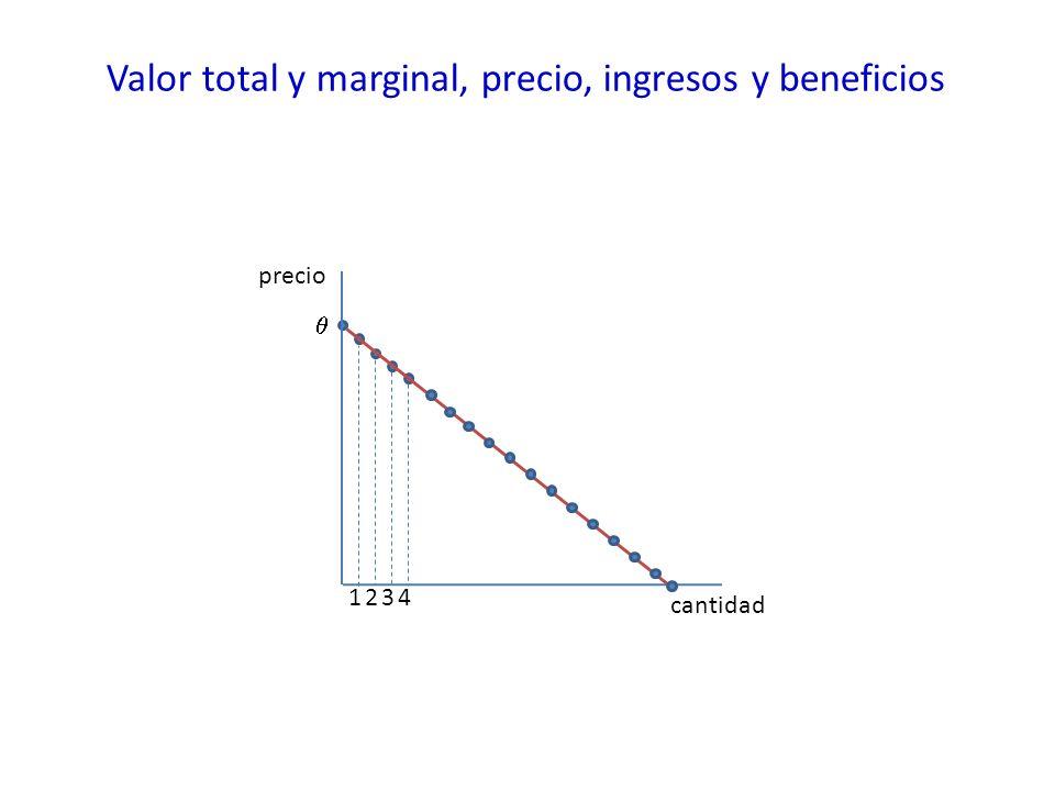 Valor total y marginal, precio, ingresos y beneficios precio cantidad 3124