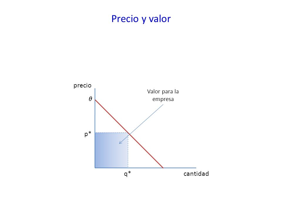 Precio y valor precio cantidadq* p* Valor para la empresa