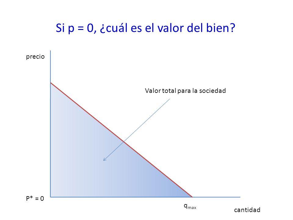 Si p = 0, ¿cuál es el valor del bien? precio cantidad q max P* = 0 Valor total para la sociedad