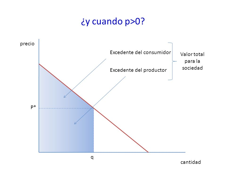¿y cuando p>0.