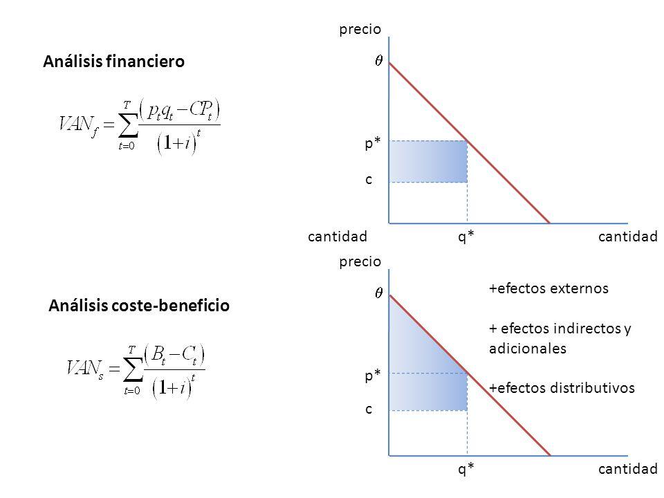 cantidad precio cantidadq* p* precio cantidadq* p* Análisis financiero Análisis coste-beneficio +efectos externos + efectos indirectos y adicionales +