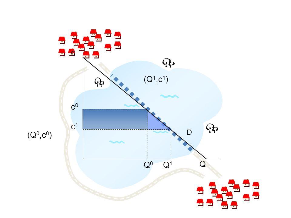 (Q 0,c 0 ) (Q 1,c 1 ) c c0c0 c1c1 D Q Q1Q1 Q0Q0