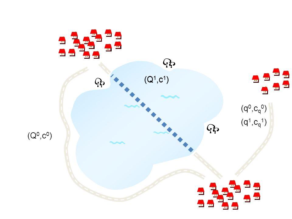 (Q 0,c 0 ) (Q 1,c 1 ) (q 0,c q 0 ) (q 1,c q 1 )