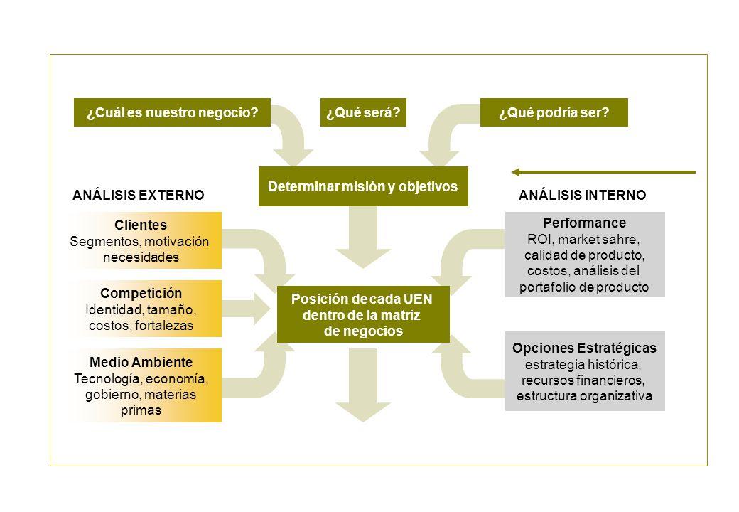 ¿Qué será? ANÁLISIS EXTERNO ¿Cuál es nuestro negocio? ANÁLISIS INTERNO Clientes Segmentos, motivación necesidades Determinar misión y objetivos Compet