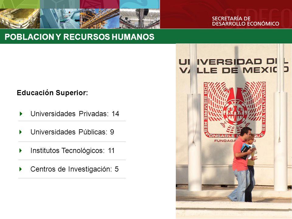 POBLACION Y RECURSOS HUMANOS Educación Superior: Universidades Privadas: 14 Universidades Públicas: 9 Institutos Tecnológicos: 11 Centros de Investiga