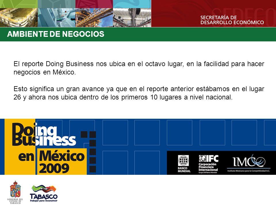 AMBIENTE DE NEGOCIOS El reporte Doing Business nos ubica en el octavo lugar, en la facilidad para hacer negocios en México. Esto significa un gran ava