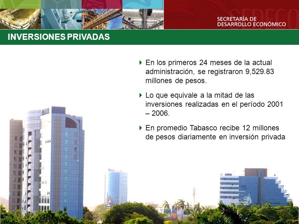 En los primeros 24 meses de la actual administración, se registraron 9,529.83 millones de pesos. Lo que equivale a la mitad de las inversiones realiza