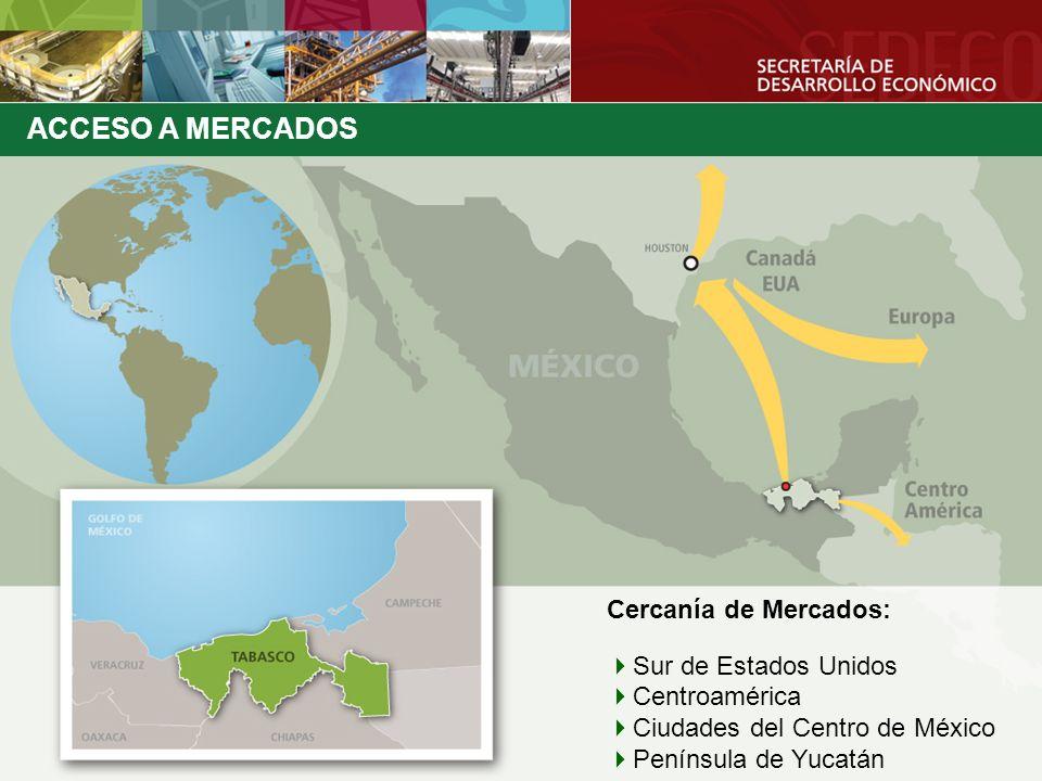 Cercanía de Mercados: Sur de Estados Unidos Centroamérica Ciudades del Centro de México Península de Yucatán ACCESO A MERCADOS