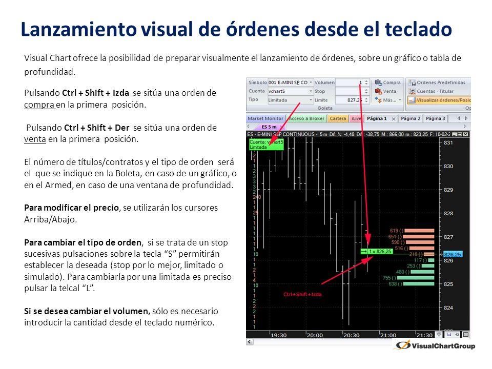 Lanzamiento visual de órdenes desde el teclado Visual Chart ofrece la posibilidad de preparar visualmente el lanzamiento de órdenes, sobre un gráfico