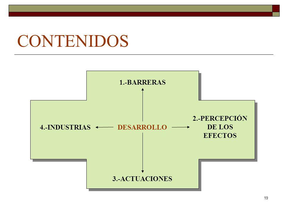 19 CONTENIDOS DESARROLLO 1.-BARRERAS 2.-PERCEPCIÓN DE LOS EFECTOS 3.-ACTUACIONES 4.-INDUSTRIAS