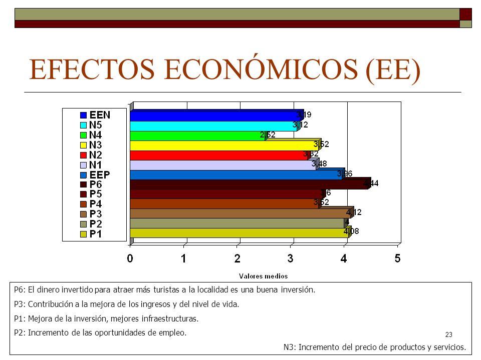 23 EFECTOS ECONÓMICOS (EE) P6: El dinero invertido para atraer más turistas a la localidad es una buena inversión. P3: Contribución a la mejora de los
