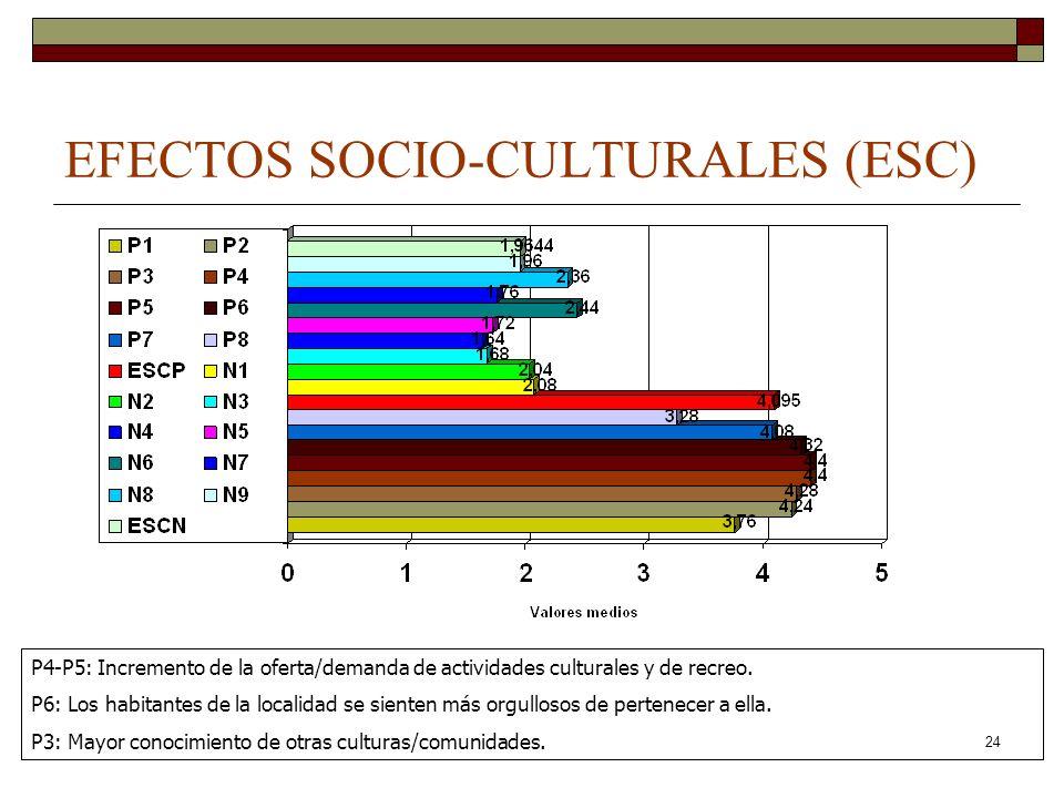 24 EFECTOS SOCIO-CULTURALES (ESC) P4-P5: Incremento de la oferta/demanda de actividades culturales y de recreo. P6: Los habitantes de la localidad se