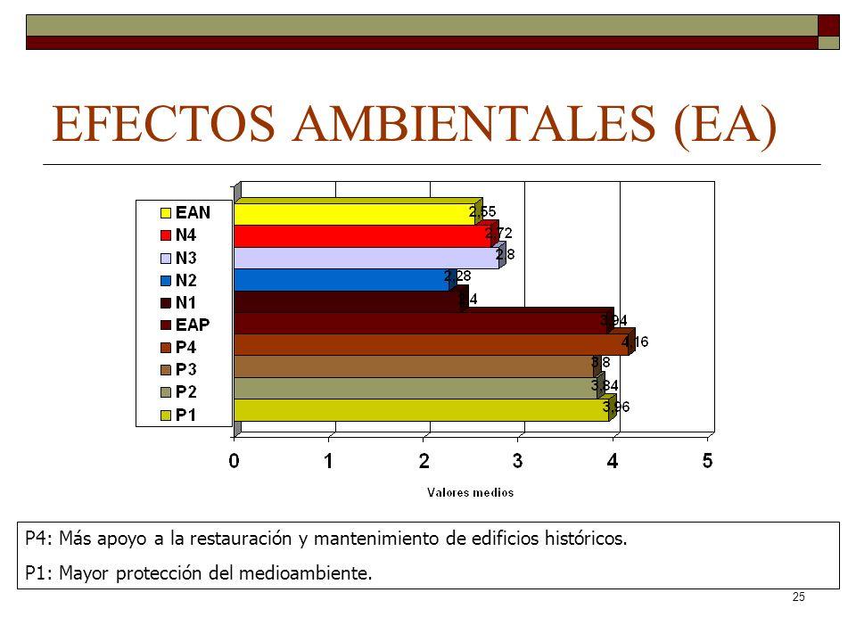 25 EFECTOS AMBIENTALES (EA) P4: Más apoyo a la restauración y mantenimiento de edificios históricos. P1: Mayor protección del medioambiente.