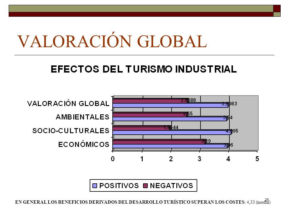 26 VALORACIÓN GLOBAL EN GENERAL LOS BENEFICIOS DERIVADOS DEL DESARROLLO TURÍSTICO SUPERAN LOS COSTES: 4,33 (media)