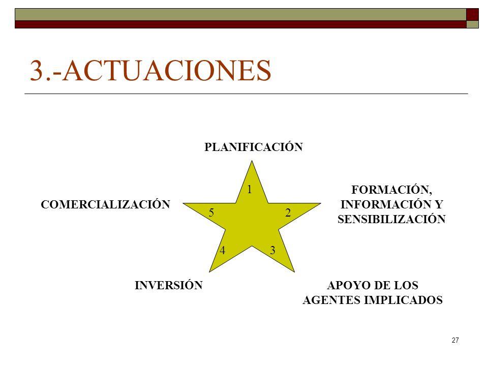 27 3.-ACTUACIONES PLANIFICACIÓN FORMACIÓN, INFORMACIÓN Y SENSIBILIZACIÓN APOYO DE LOS AGENTES IMPLICADOS INVERSIÓN COMERCIALIZACIÓN 1 3 2 4 5