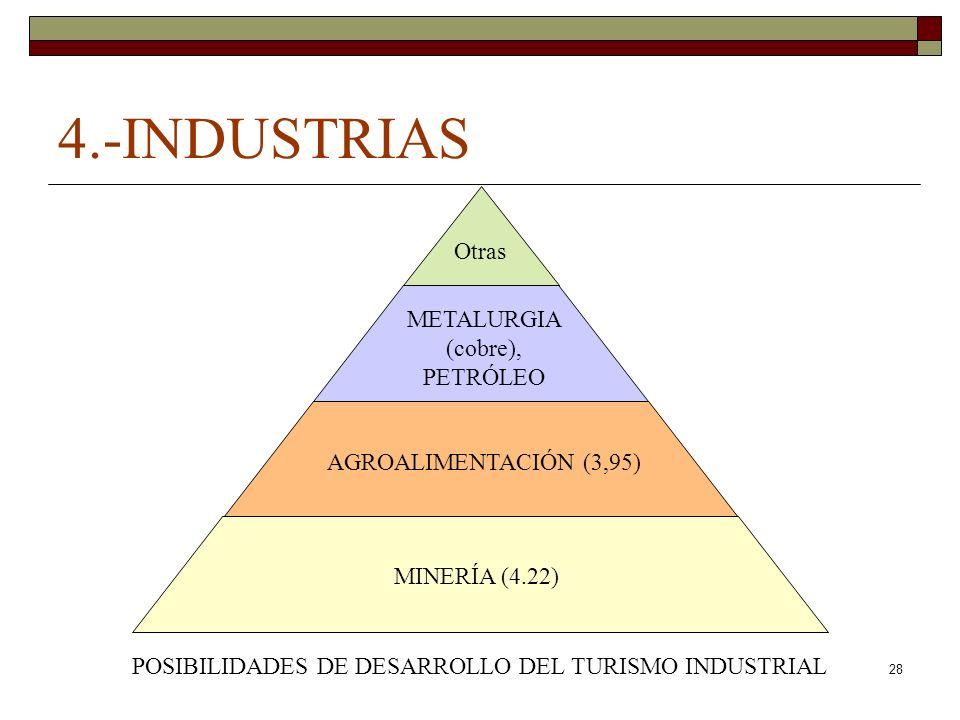 28 4.-INDUSTRIAS MINERÍA (4.22) POSIBILIDADES DE DESARROLLO DEL TURISMO INDUSTRIAL AGROALIMENTACIÓN (3,95) METALURGIA (cobre), PETRÓLEO Otras