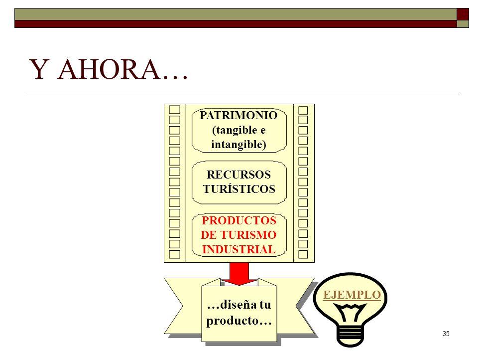35 Y AHORA… PATRIMONIO (tangible e intangible) RECURSOS TURÍSTICOS PRODUCTOS DE TURISMO INDUSTRIAL …diseña tu producto… EJEMPLO
