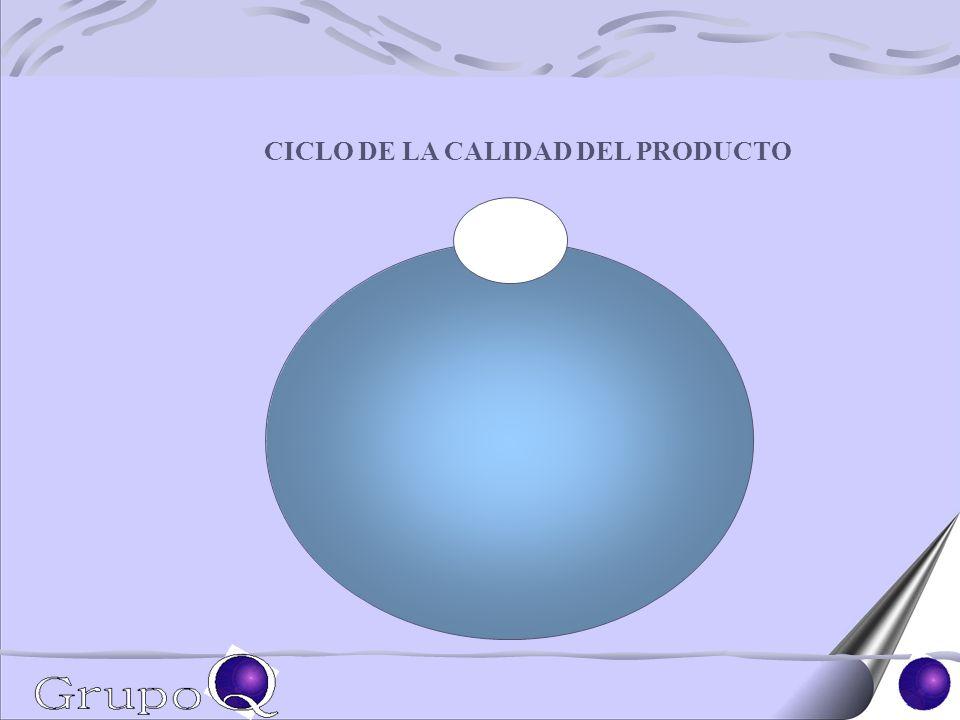CICLO DE LA CALIDAD DEL PRODUCTO