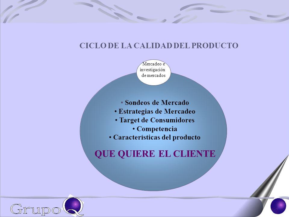 Sondeos de Mercado Estrategias de Mercadeo Target de Consumidores Competencia Características del producto QUE QUIERE EL CLIENTE Mercadeo e investigación de mercados