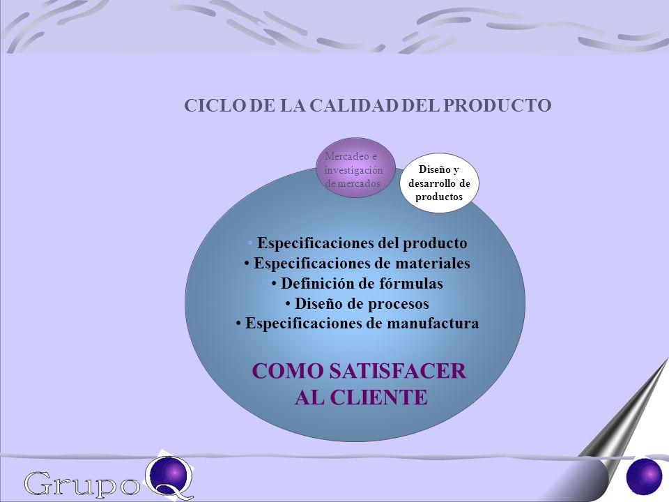 Mercadeo e investigación de mercados Diseño y desarrollo de productos CICLO DE LA CALIDAD DEL PRODUCTO Especificaciones del producto Especificaciones de materiales Definición de fórmulas Diseño de procesos Especificaciones de manufactura COMO SATISFACER AL CLIENTE