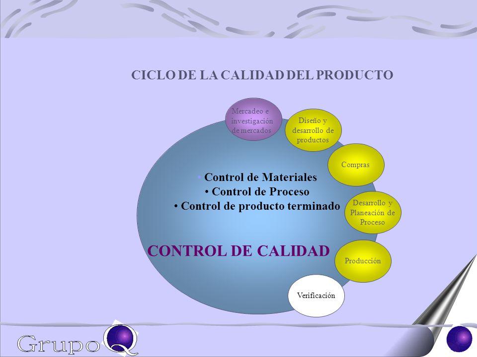 Mercadeo e investigación de mercados Diseño y desarrollo de productos Desarrollo y Planeación de Proceso Compras Producción Verificación CICLO DE LA CALIDAD DEL PRODUCTO Control de Materiales Control de Proceso Control de producto terminado CONTROL DE CALIDAD