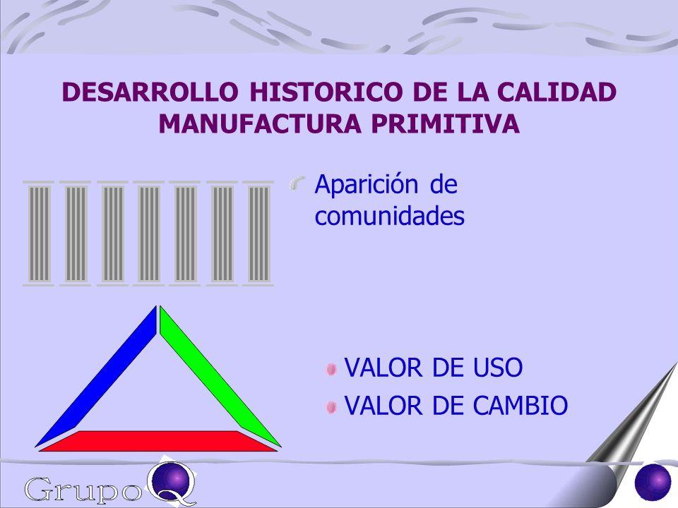 DESARROLLO HISTORICO DE LA CALIDAD MANUFACTURA PRIMITIVA Aparición de comunidades VALOR DE USO VALOR DE CAMBIO
