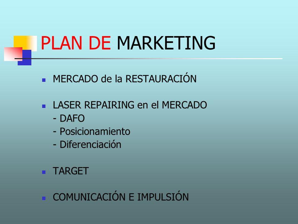 PLAN DE MARKETING MERCADO de la RESTAURACIÓN LASER REPAIRING en el MERCADO - DAFO - Posicionamiento - Diferenciación TARGET COMUNICACIÓN E IMPULSIÓN