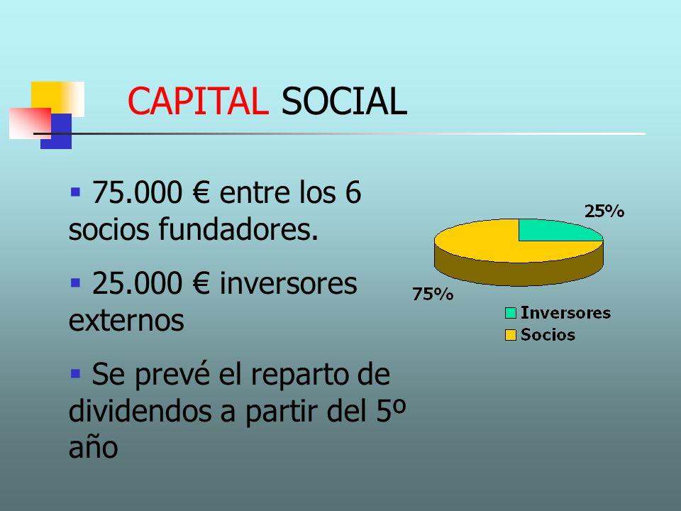 CAPITAL SOCIAL 75.000 entre los 6 socios fundadores. 25.000 inversores externos Se prevé el reparto de dividendos a partir del 5º año
