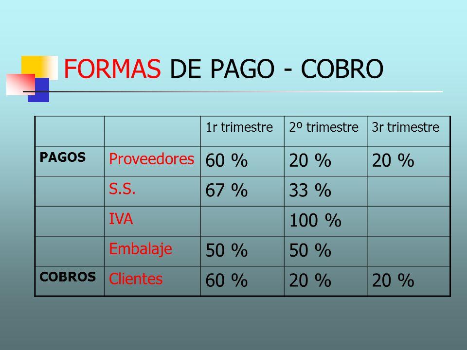 FORMAS DE PAGO - COBRO 1r trimestre2º trimestre3r trimestre PAGOS Proveedores 60 %20 % S.S. 67 %33 % IVA 100 % Embalaje 50 % COBROS Clientes 60 %20 %