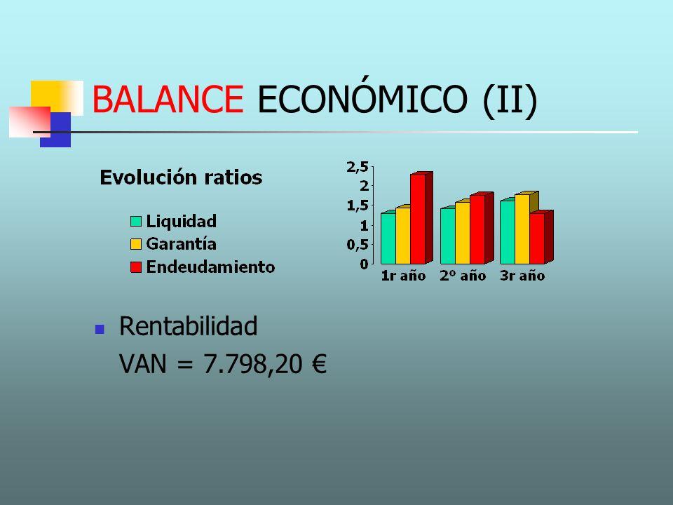 BALANCE ECONÓMICO (II) Rentabilidad VAN = 7.798,20