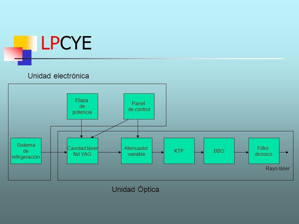 LPCYE Cavidad láser Nd:YAG Atenuador variable Etapa de potencia Sistema de refrigeración Rayo láser Panel de control Unidad electrónica Unidad Óptica