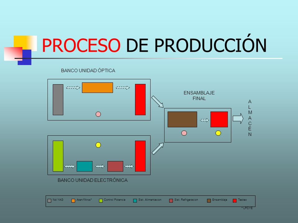 PROCESO DE PRODUCCIÓN BANCO UNIDAD ÓPTICA BANCO UNIDAD ELECTRÓNICA ENSAMBLAJE FINAL ALMACÉNALMACÉN TesteoNd:YAGAten/filtros*Control PotenciaSist. Alim