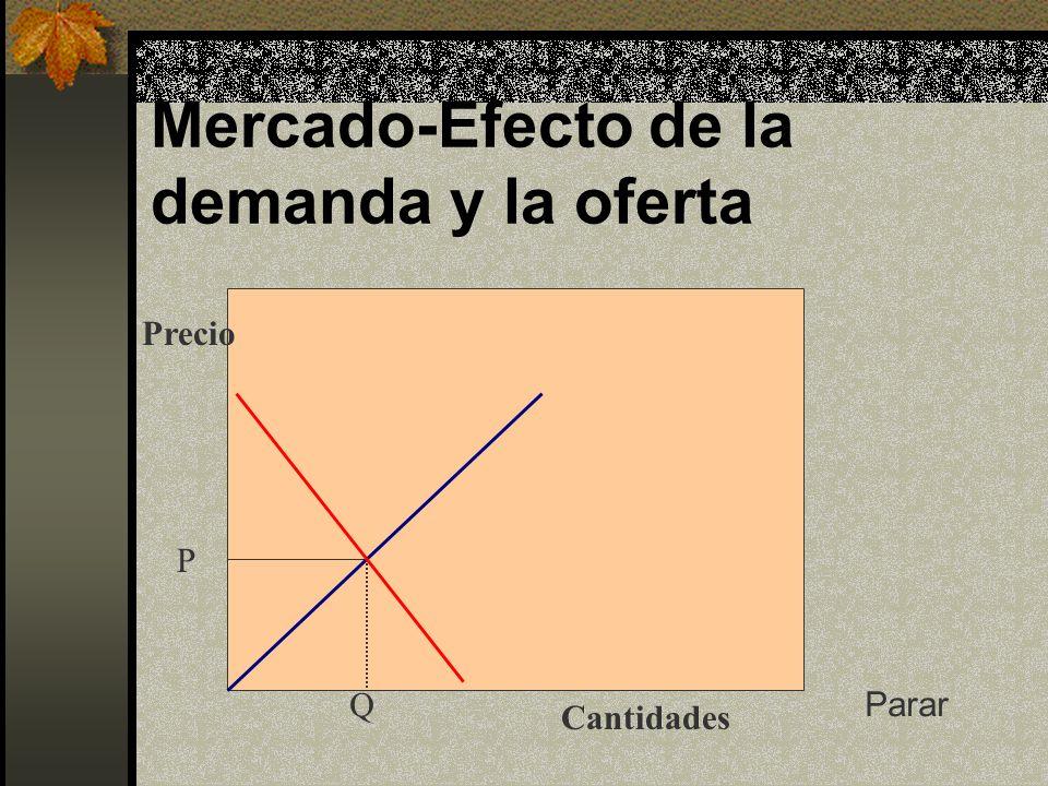 Mercado-Efecto de la demanda y la oferta Cantidades Precio P Q Parar