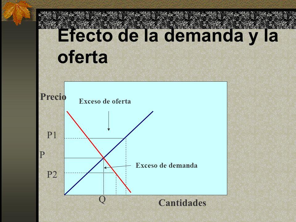 Efecto de la demanda y la oferta Cantidades Precio P Q Exceso de oferta Exceso de demanda P1 P2