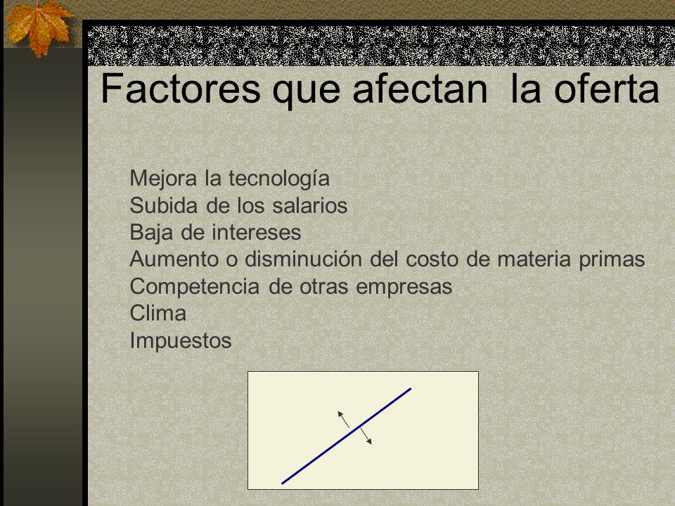 Factores que afectan la oferta Mejora la tecnología Subida de los salarios Baja de intereses Aumento o disminución del costo de materia primas Compete