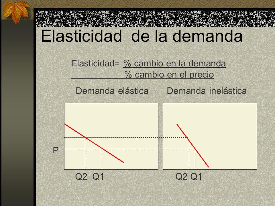 Elasticidad de la demanda Q2 Q1 P Demanda elástica Demanda inelástica Elasticidad= % cambio en la demanda % cambio en el precio