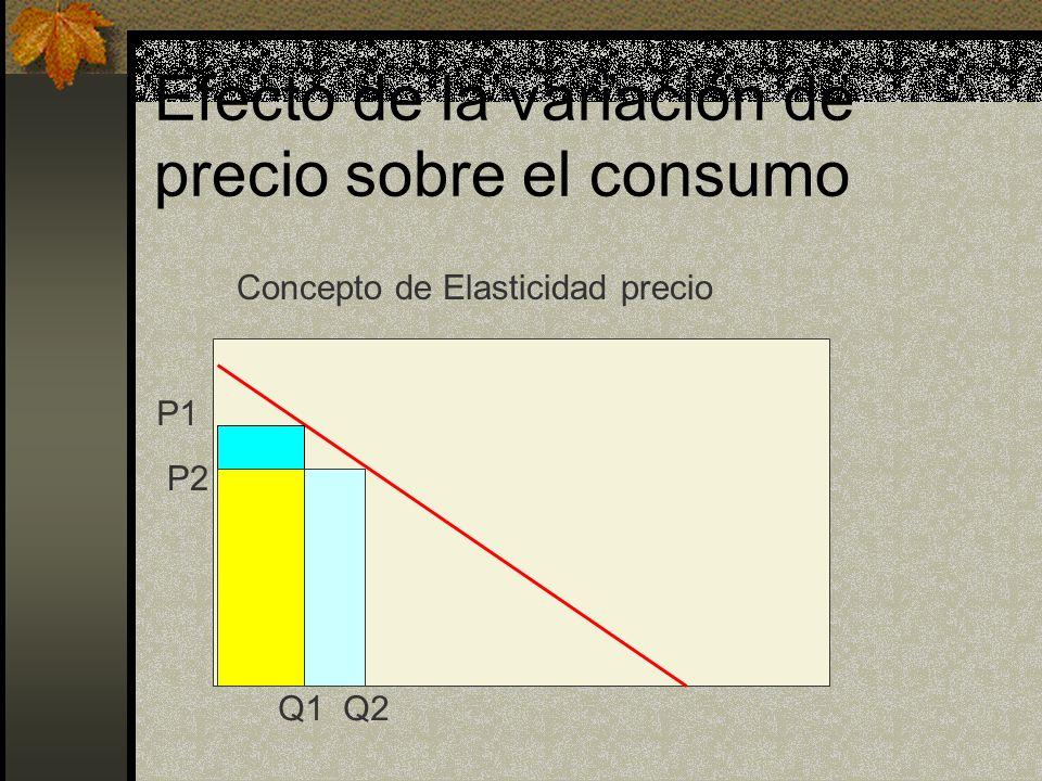 Efecto de la variación de precio sobre el consumo Concepto de Elasticidad precio P1 P2 Q1 Q2
