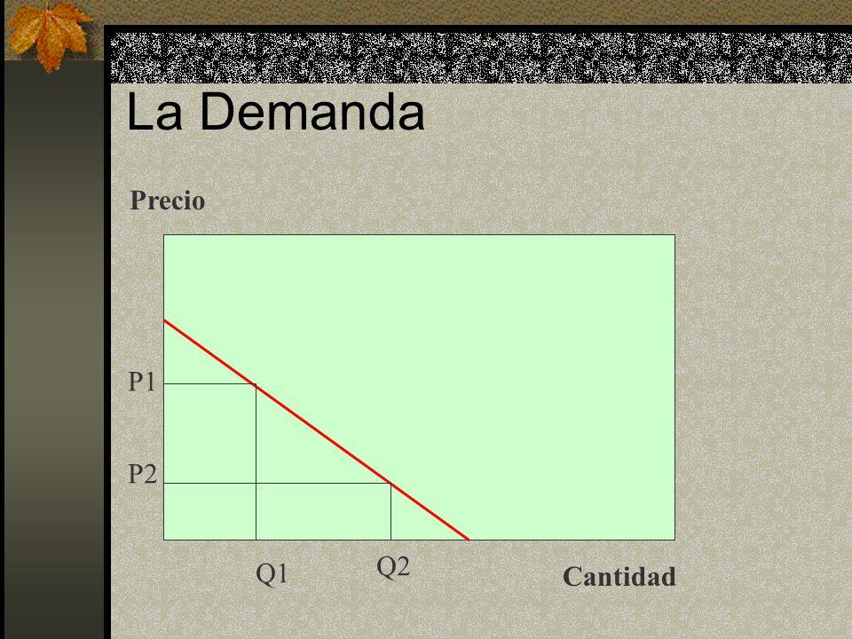 La Demanda Precio Cantidad P1 P2 Q1 Q2